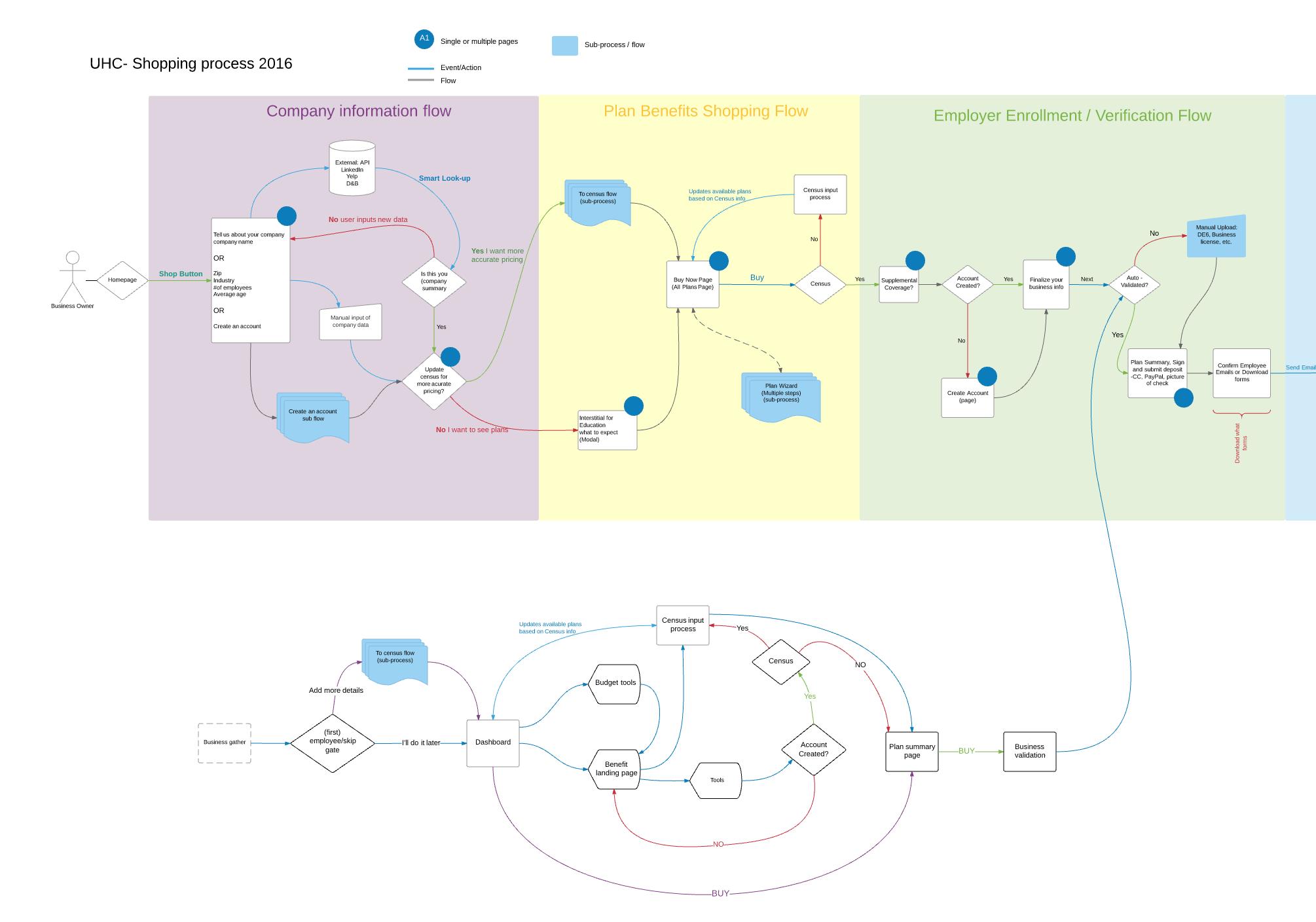 Process Flows